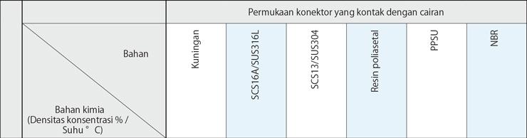 Permukaan konektor yang kontak dengan cairan