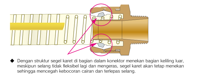 Mencegah bocor dan terlepasnya sambungan
