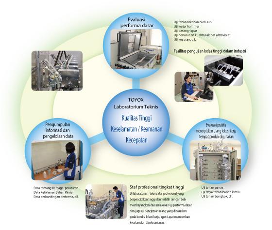 Laboratorium Teknis (fasilitas pengujian reproduksi lokasi kerja)