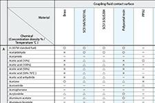 Data Ketahanan Bahan Kimia [Konektor]